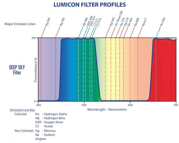 Guide to Imaging Filters